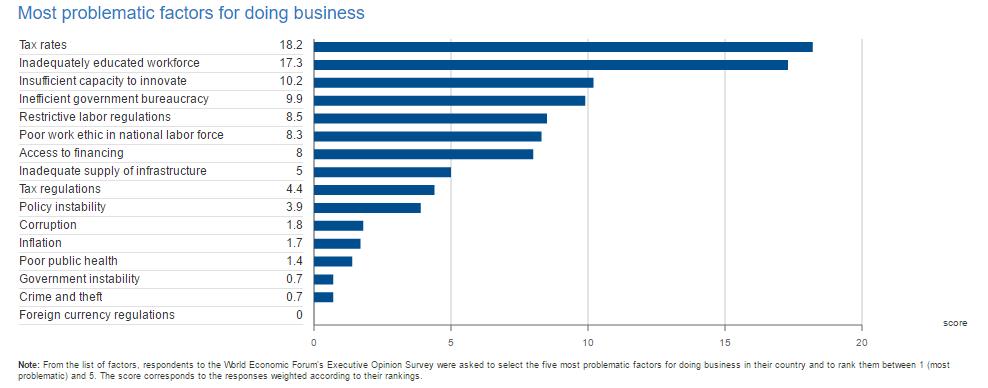 Eestis äri tegemise problemaatseimad kohad Allikas: World Economic Forum