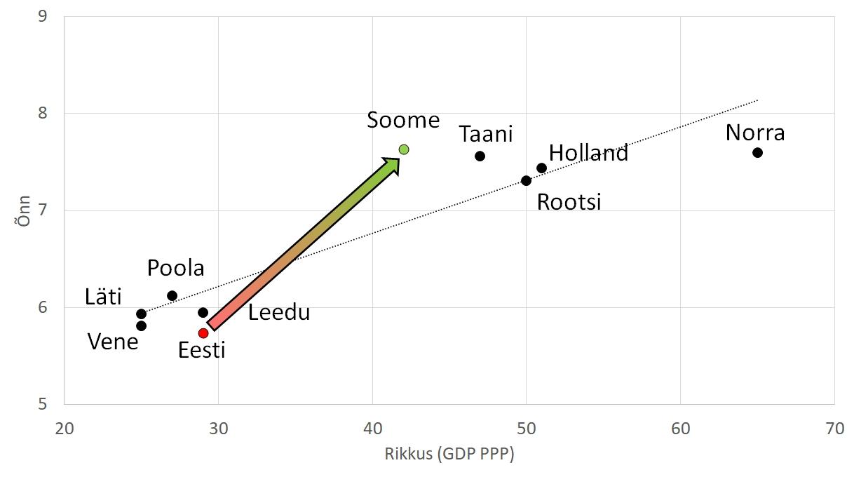Lähiriikide võrdlus GDP PPP ja õnne indeks