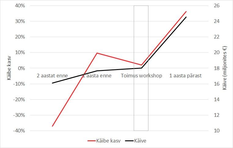 W.EG Eesti käibe kasv enne ja pärast workshopi