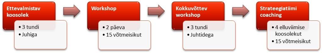 W.EG eesti protsess