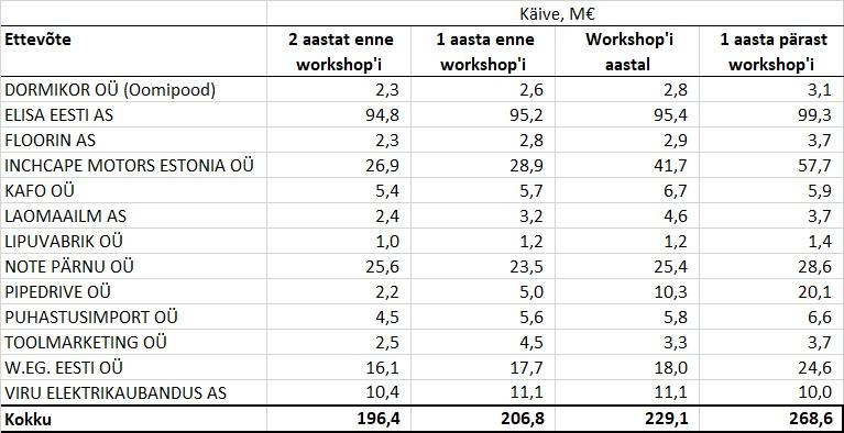 kasvukiirendi mõju tabel